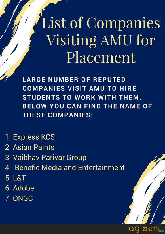AMU MBA 2018 Result and Admission