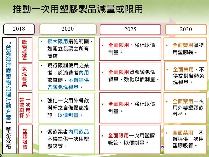 民間參與限塑政策 2030全面禁用吸管等四種一次性塑膠 | 臺灣環境資訊協會-環境資訊中心