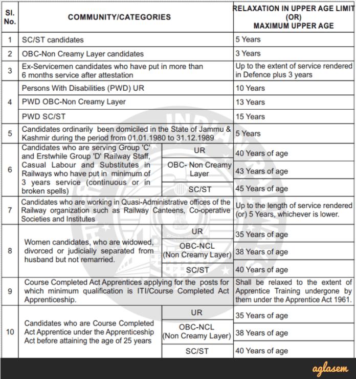 RRB ALP & Technician 2018 Age Criteria