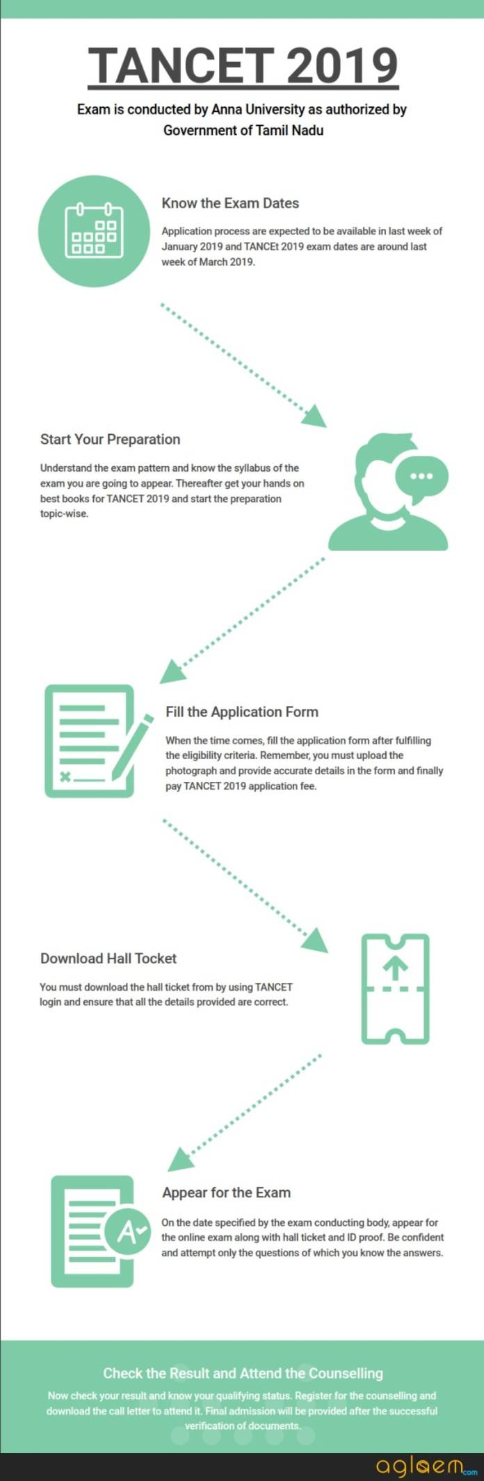 TANCET MBA 2019 - Exam Date, Registration, Application Form, Official Website  %Post Title, %Post Category, AglaSem