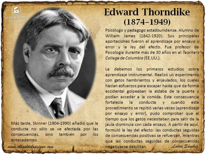 El Baúl de los Autores: Edward Thorndike