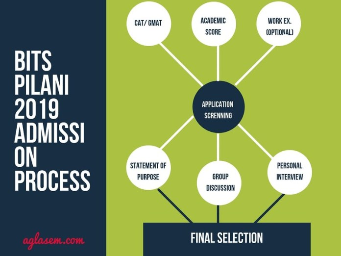 BITS Pilani MBA Selection Process