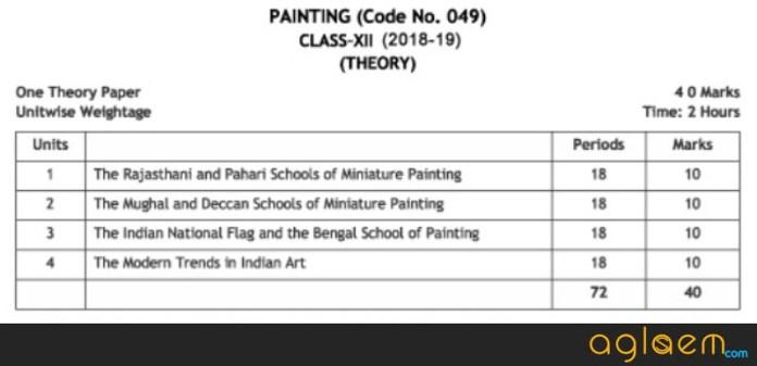 CBSE Class 12 Fine Arts Syllabus