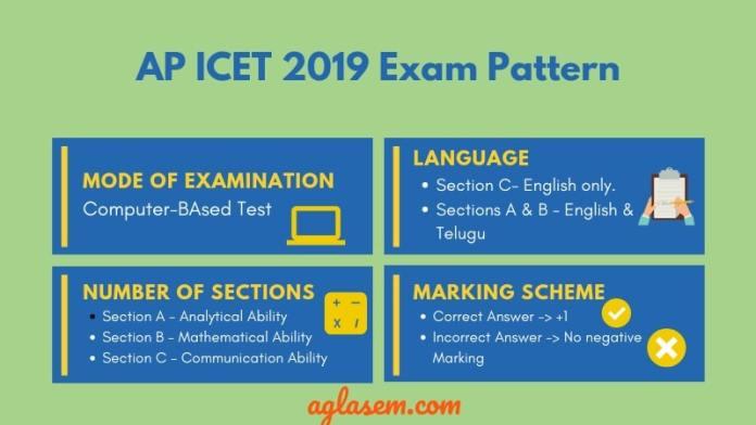 AP ICET 2019 Exam Pattern