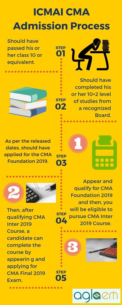 ICMAI CMA Foundation 2019 Exam Pattern
