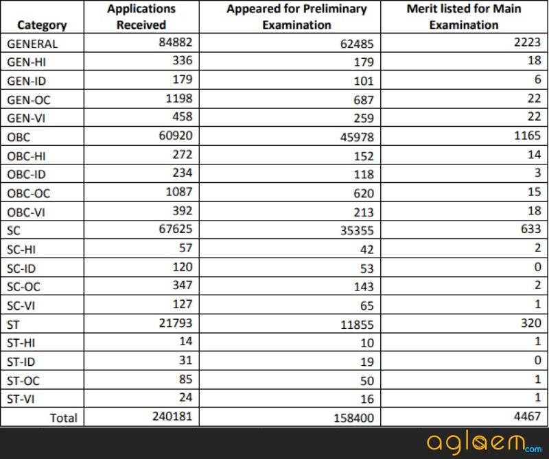 Indian Bank PO Result 2018