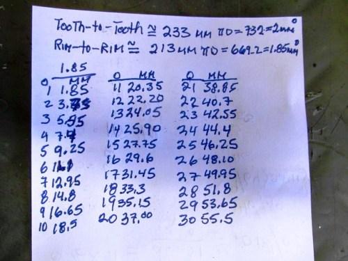 Flywheel Circumference per Degree