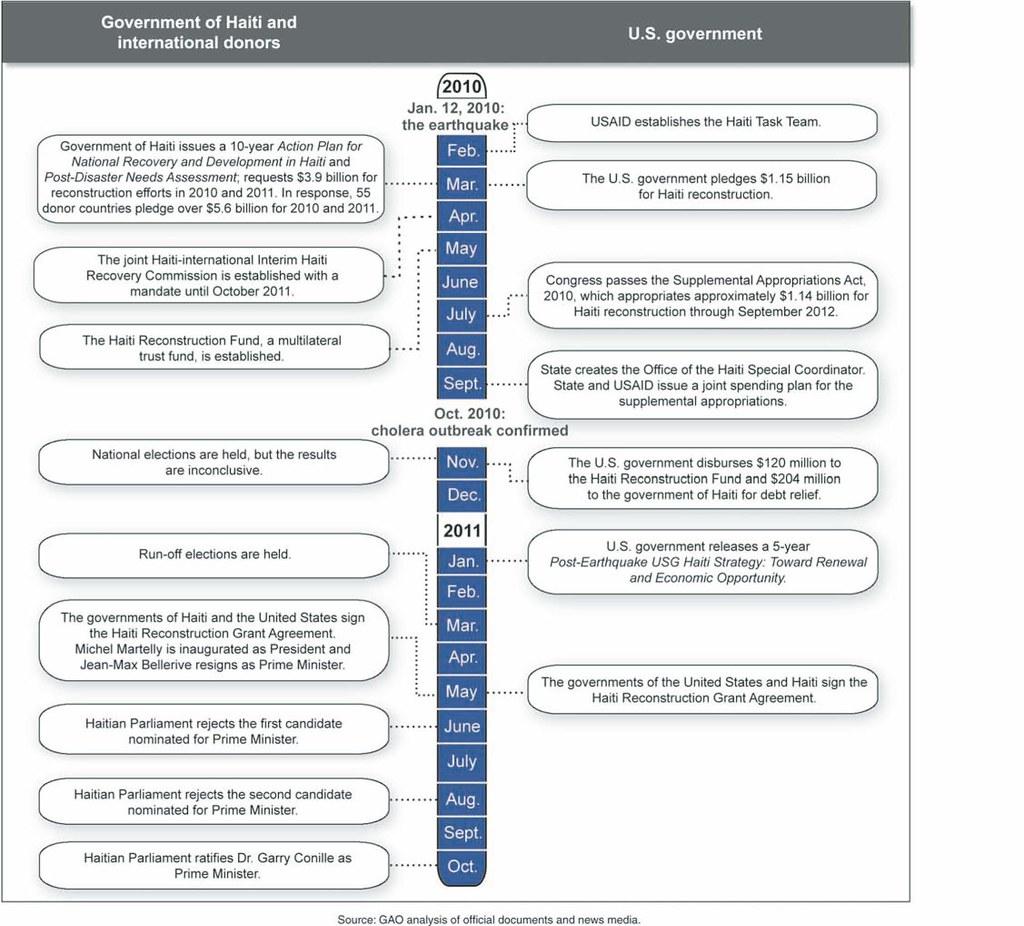 Haiti Reconstruction Plan