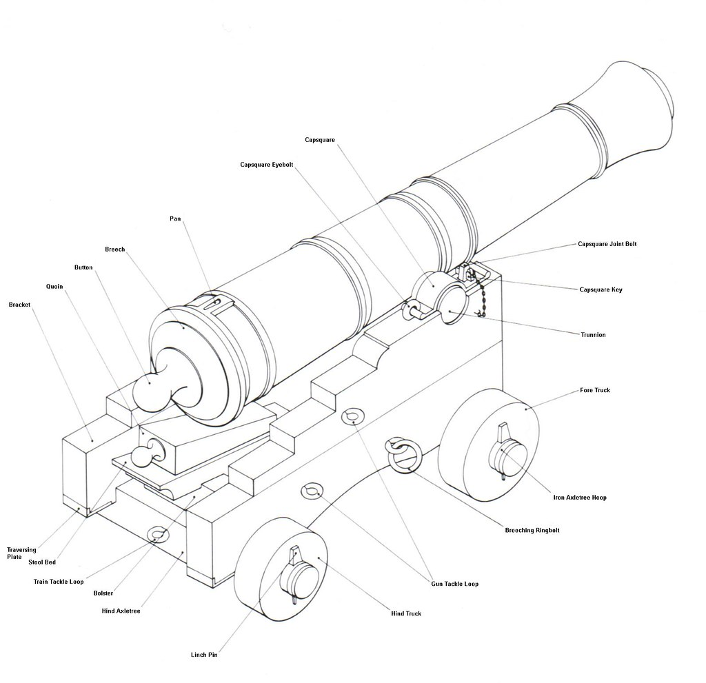 Components Of An 18th Century Naval Cannon And Carriage