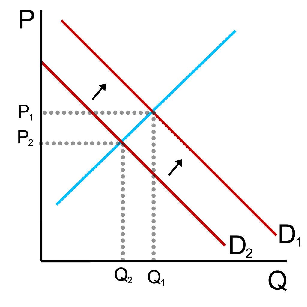 Economics Graph Increase In Demand