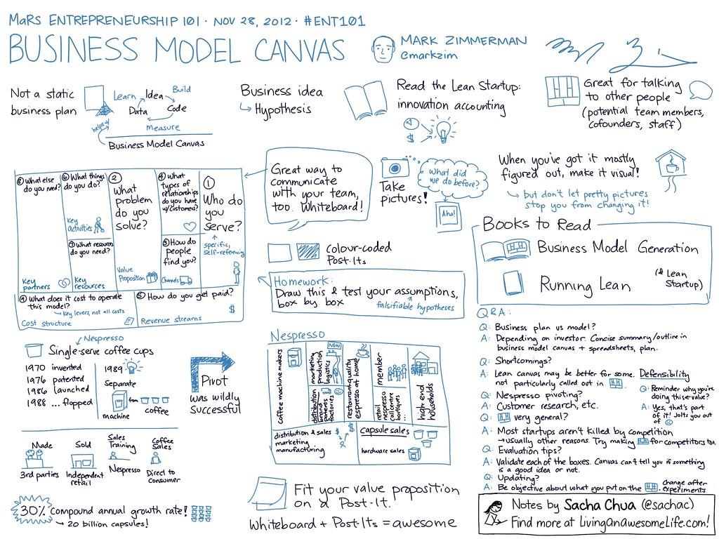 Ent101 Business Model Canvas
