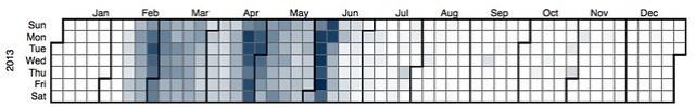 EDC3100 2013 S1 - Book usage