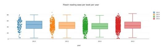 flesch per book per year