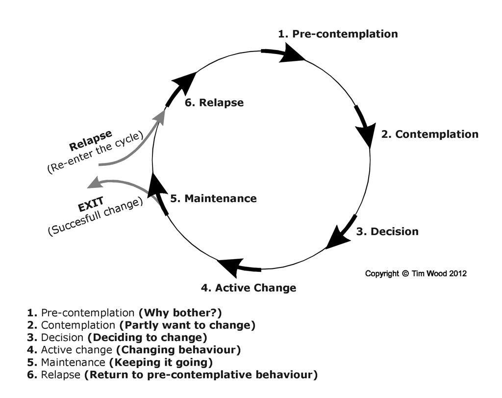 Worksheet For Stages Of Change