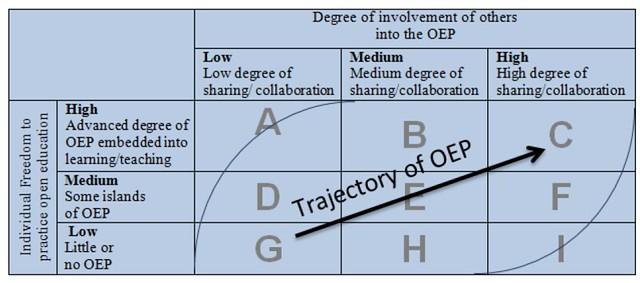 Diffusion of OEP