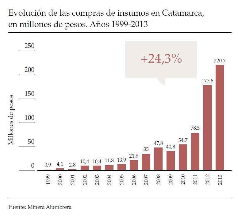 Evolución de las compras de insumos en Catamarca, 1999-2013
