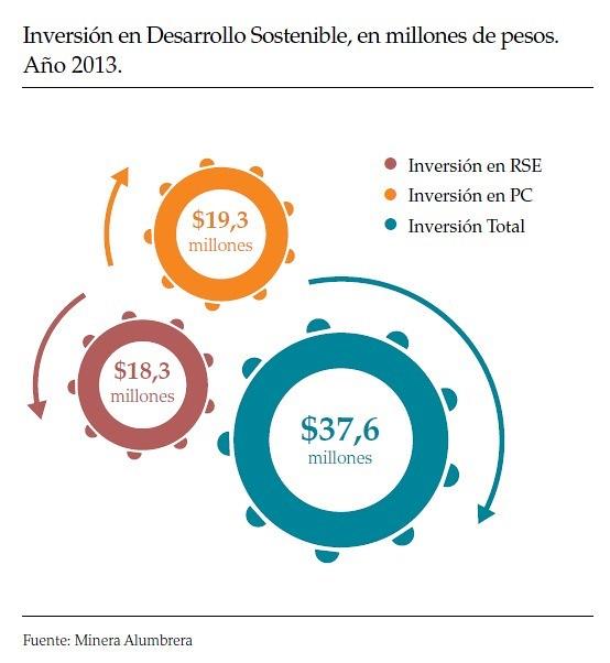 La inversión en Desarrollo Sostenible