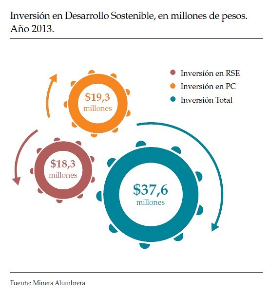 Inversión en Desarrollo Sostenible,