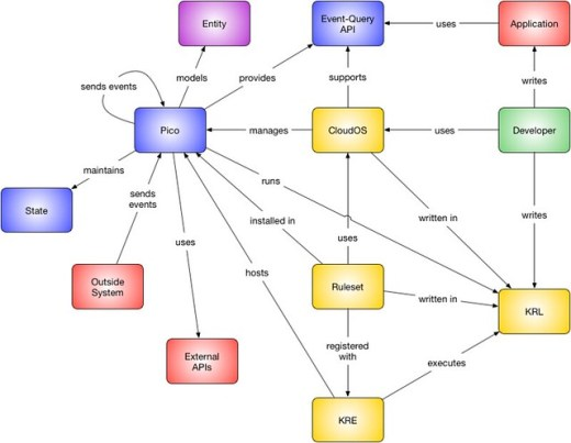 pico system relationships