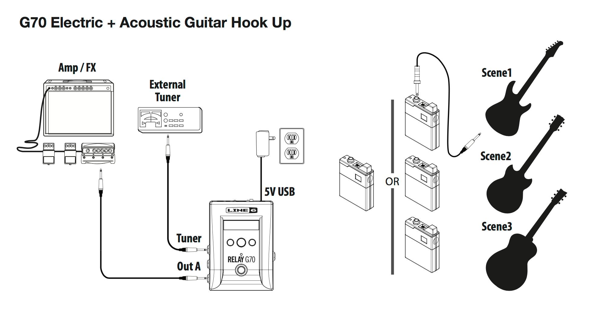 Line 6 Relay G70 Digital Wireless Guitar Pedal System