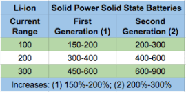 Solid Power 1st - 2nd Generation Battery Range