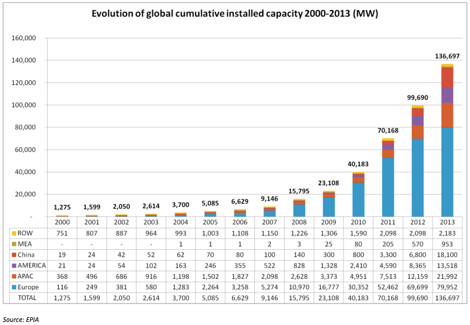 world solar power capacity