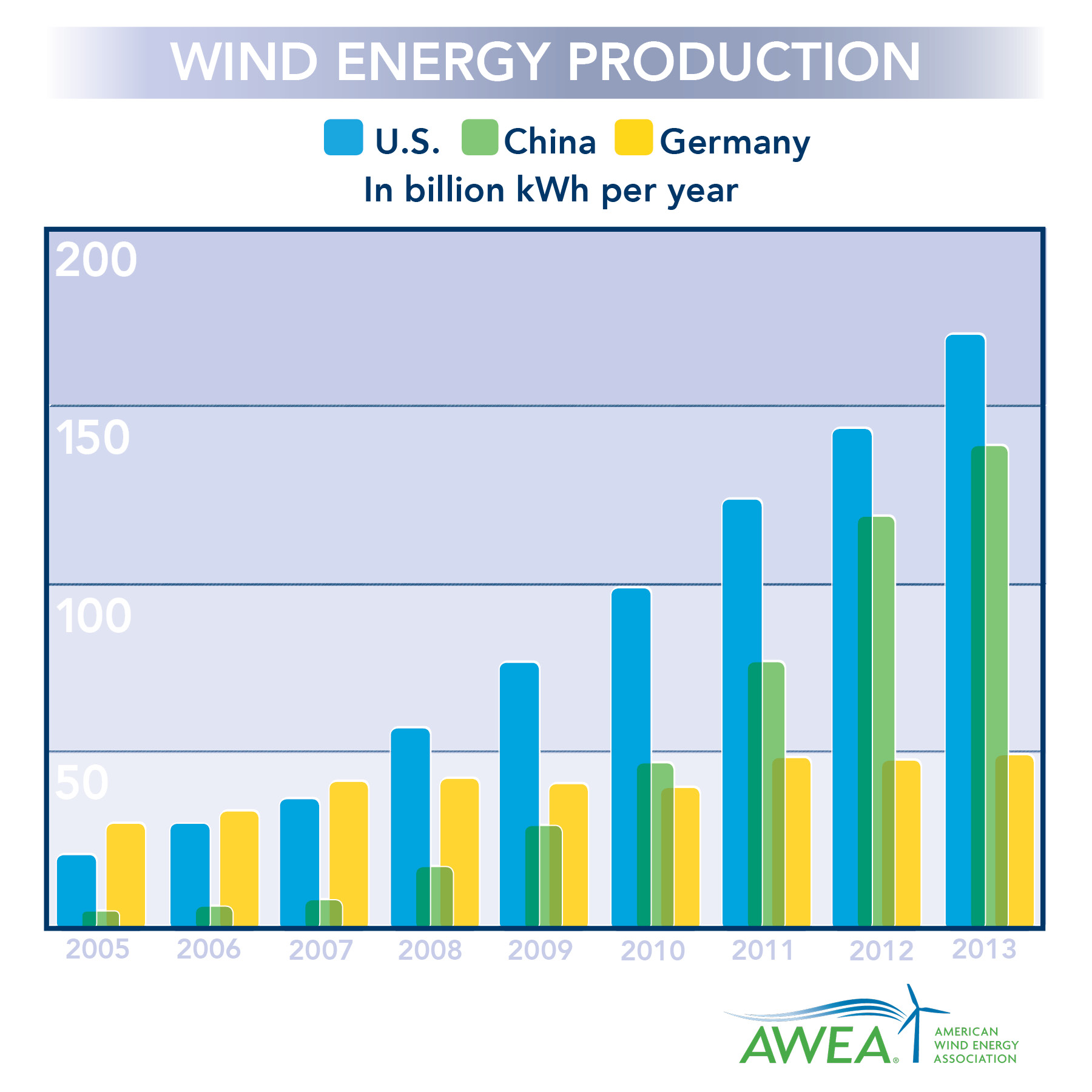 China S Wind Energy Output Dropped In