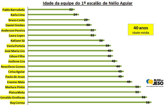 Secretariado de Nélio é 17 anos mais novo do que o de Alexandre Von, idade secretarios stm - gestão Nélio Aguiar