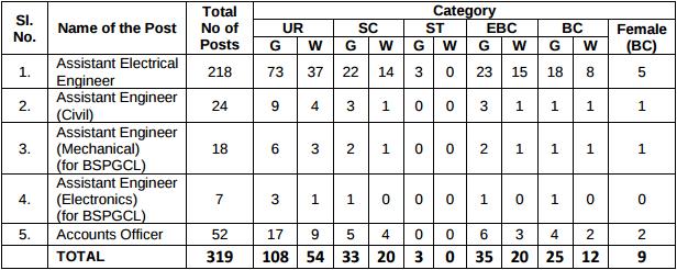 BSPHCL 2016 Vacancy Details