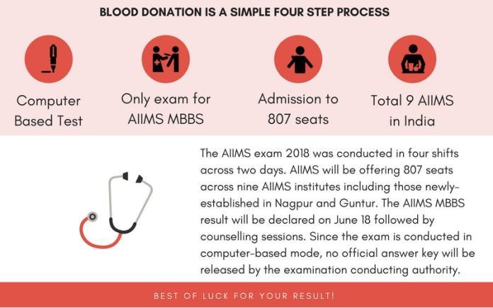AIIMS 2018 Merit List