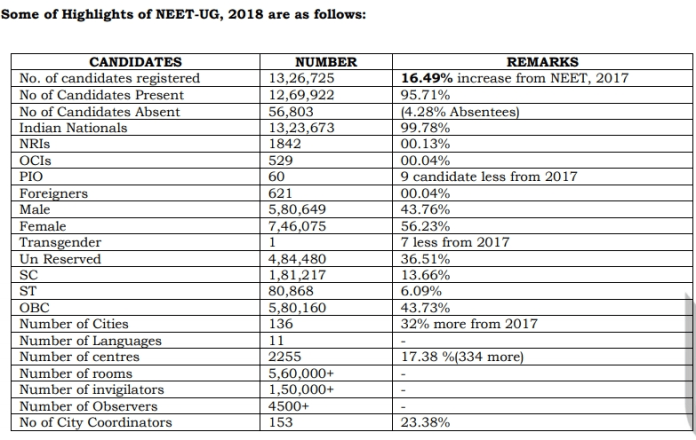 NEET Result 2018 [Live Updates]: After Declaring NEET 2018 Result, State Wise Rank Lists Releasing