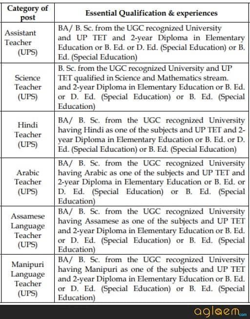DEE Assam Teacher Recruitment 2018