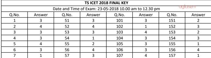 TS ICET 2019 Answer Key
