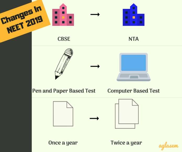 NEET 2019 Changes, New Rules   Know Whats New In NEET In 2019