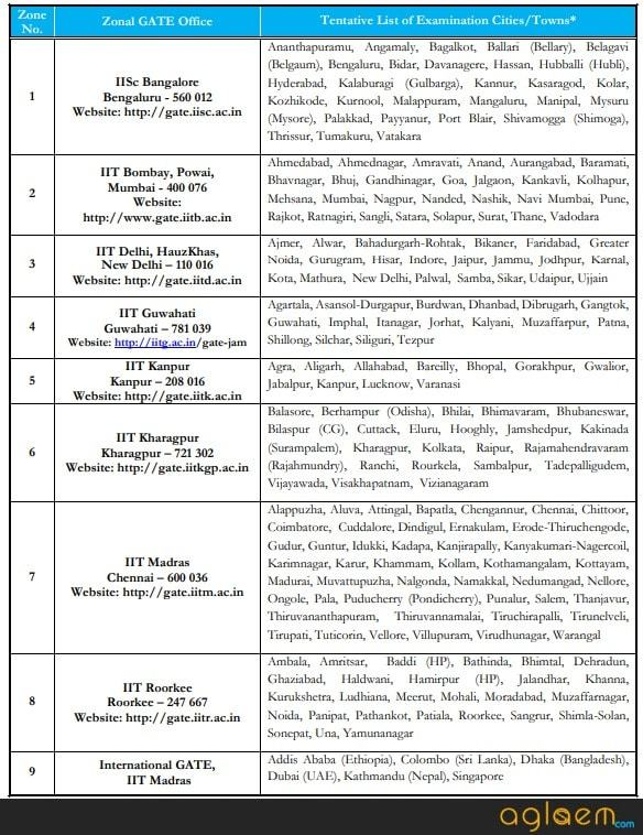 GATE 2019 Exam Centres