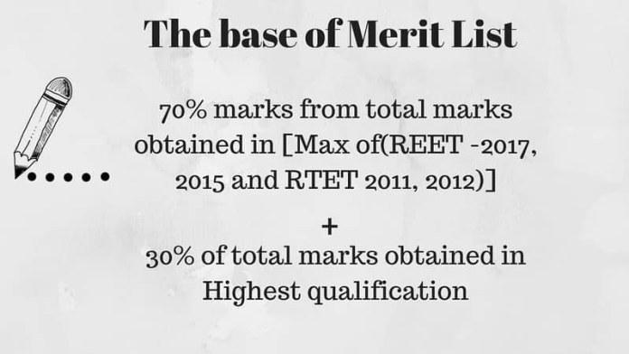 Te base of Merit list