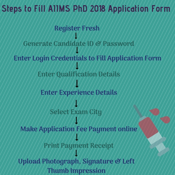 AIIMS PhD 2018 Application Form (Released) For July Session   Apply Here