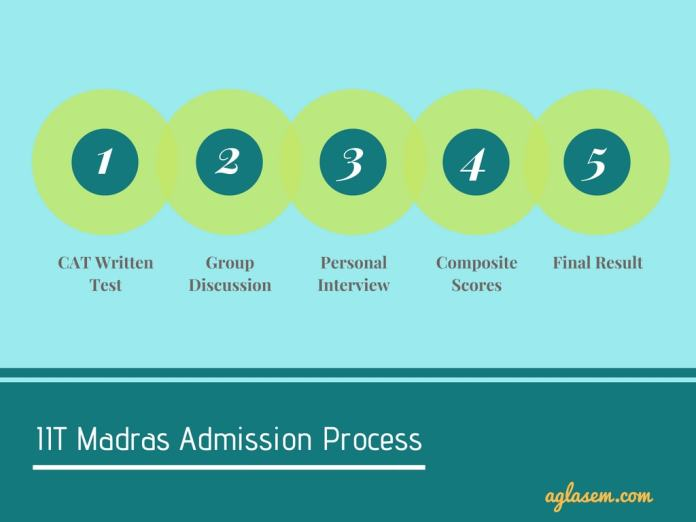 IIT Madras Admission Process 2019