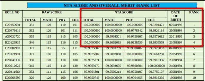 JEE Main 2020 NTA Score