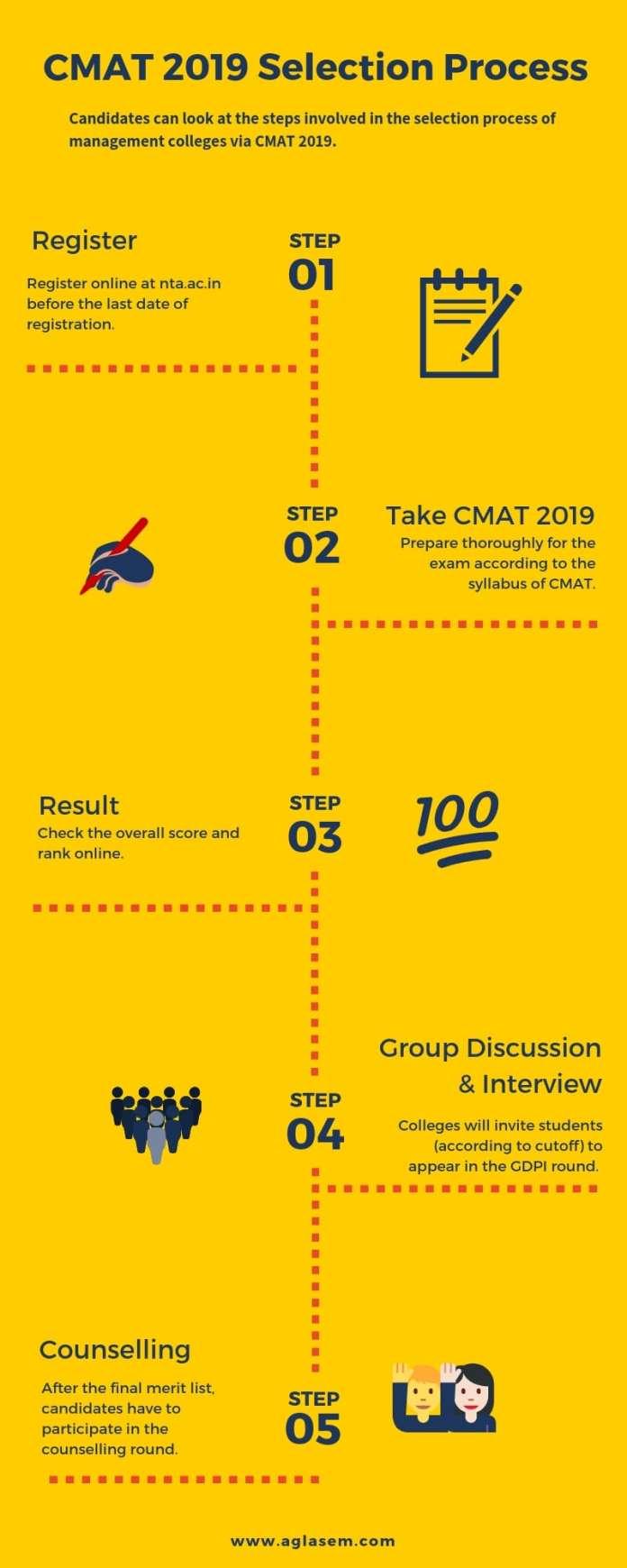 CMAT Selection Process 2019