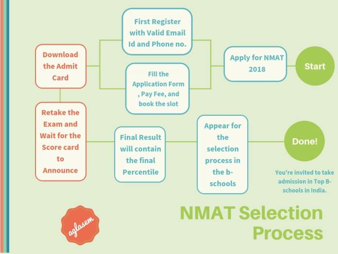 NMAT 2018 Result Process