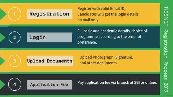 TISSNET 2019 Registration Process