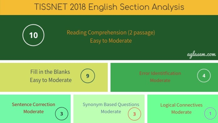TISSNET 2018 English Section Analysis