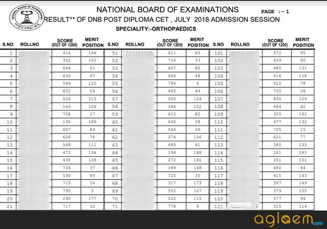 DNB PDCET 2019 Result   Check Score Card | Merit List for DNB PDCET 2019