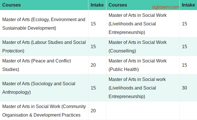 TISS Courses Available in Guwahati