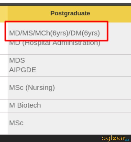 AIIMS PG 2019 Application Form Status   Know Application Status For Basic / Final Registration AIIMS PG 2019