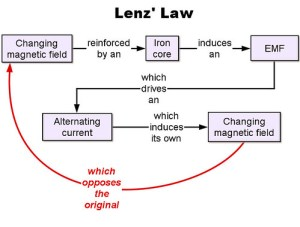 Lenz Law concept   Diagram outlining where Lenz' Law can
