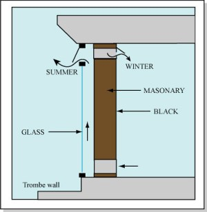 A Trombe Wall | Diagram of a Trombe wall Format Diagram