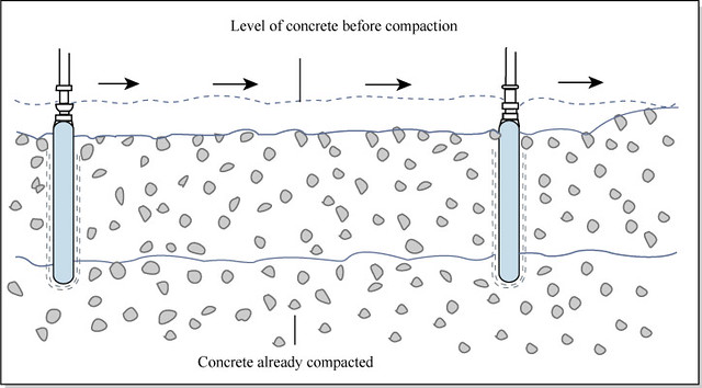 Concrete Compaction   Diagram of concrete paction Format…   Flickr