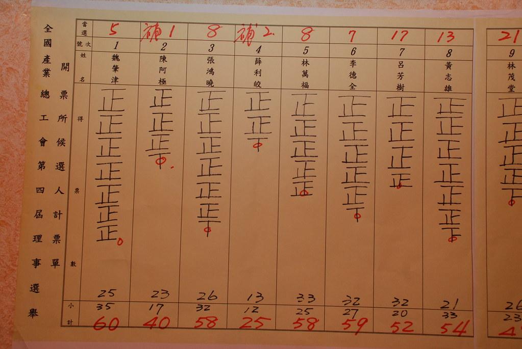第四屆理事選舉開票統計 | Lennon Ying-Dah Wong | Flickr